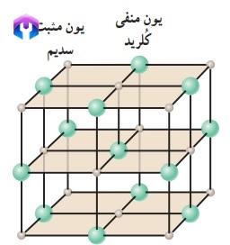 ساختارماده جامد - ۲