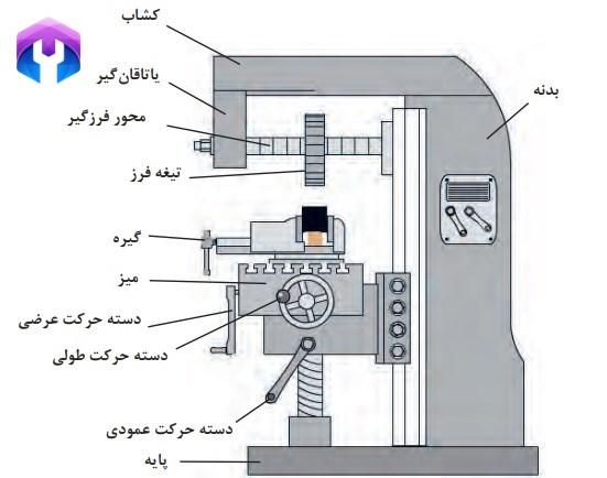 قسمتهای مختلف ماشین فرز افقی - ۱