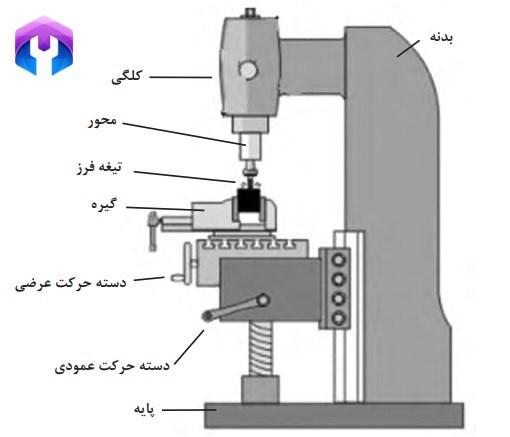 قسمتهای مختلف ماشین فرز عمودی