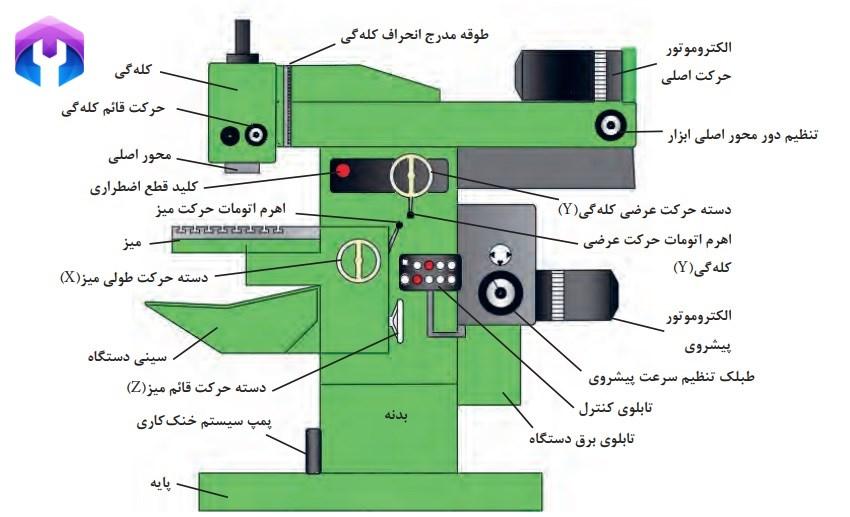 قسمتهای مختلف ماشین فرز یونیورسال