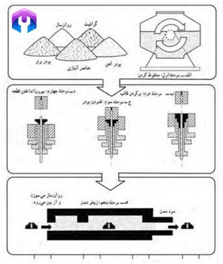 مراحل مختلف تولید قطعه به این روش