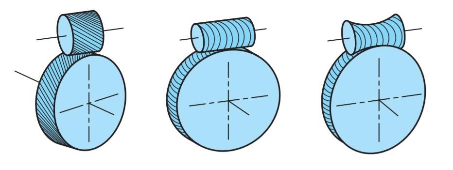 چرخ دنده ها و انواع آنها