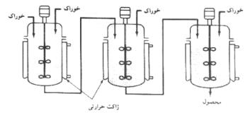 راکتور مخلوط شونده 2