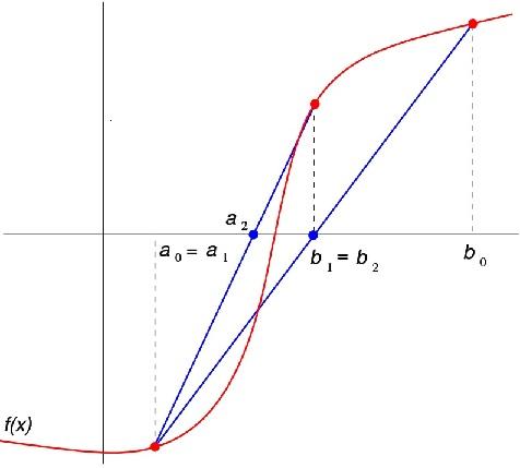 ریشه یابی معادلات به روش نابجایی