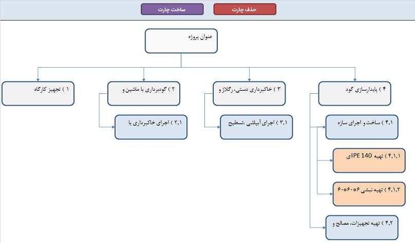 رسم چارت سازمانی در اکسل